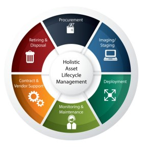 Asset_Lifecycle_Management_Services2